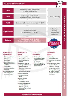 GDD-Qualifizierungskonzept
