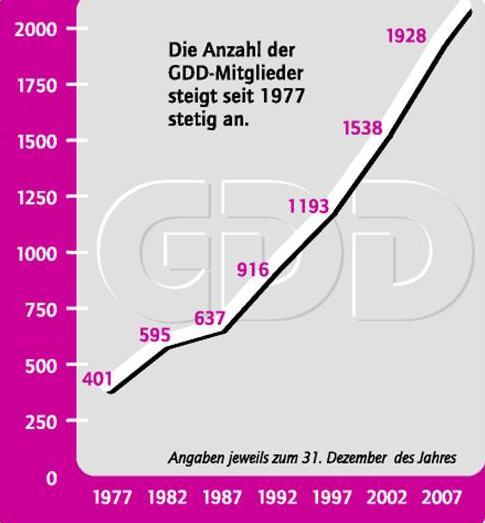 Mitgliederanstieg Grafik