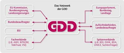 gdd-netz.jpg