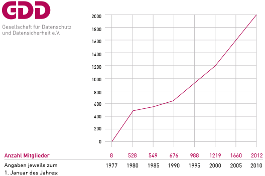 GDD in Zahlen