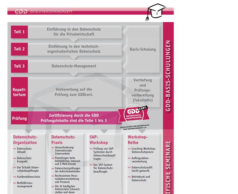 Grafische Darstellung des GDD-Ausbildungskonzepts