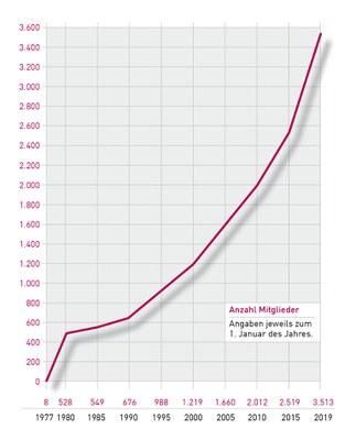 Grafik Mitgliederzuwachs